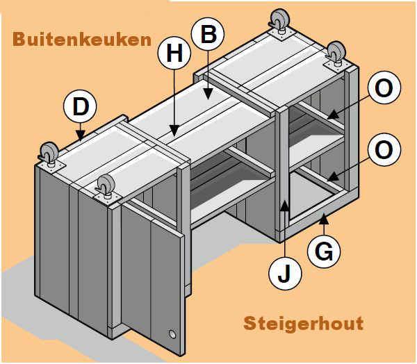 Keuken Van Steigerhout Maken : Door de wielen onder het keukenblok is deze buitenkeuken gemakkelijk