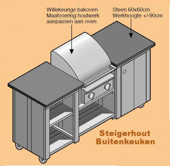 Keuken Steigerhout Zelf Maken : Zelf Keuken Bouwen Mdf : Landelijke keuken voorbeelden inspiratie